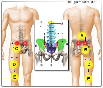 Akupunktur bei Gelenkbeschwerden